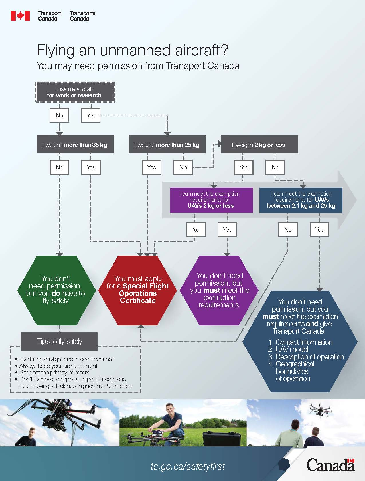 Infographic_Permission_to_fly_a_UAV_Web_English_Page_1